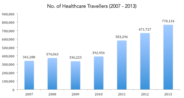 disadvantages of tourism malaysia Medical tourism articles medical tourism advantages and disadvantages 25 september 2014  malaysia, mexico, singapore, south korea, taiwan, thailand and turkey estimates show that over.